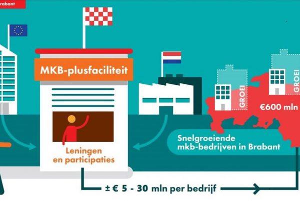 MKB-plusfaciliteit stimuleert innovatie in Noord-Brabant